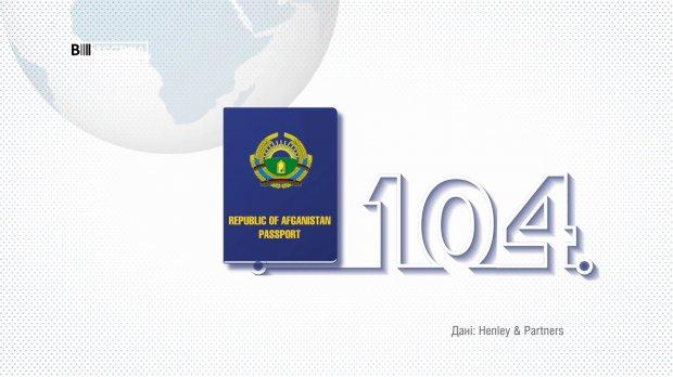 Какое место Украина заняла в мировом рейтинге паспортов