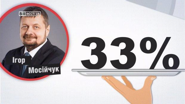 Сколько обещаний из громких заявлений выполнил Олег Ляшко: результаты исследования