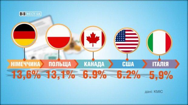 Сколько украинцев готовы выехать за границу: ужасающие данные